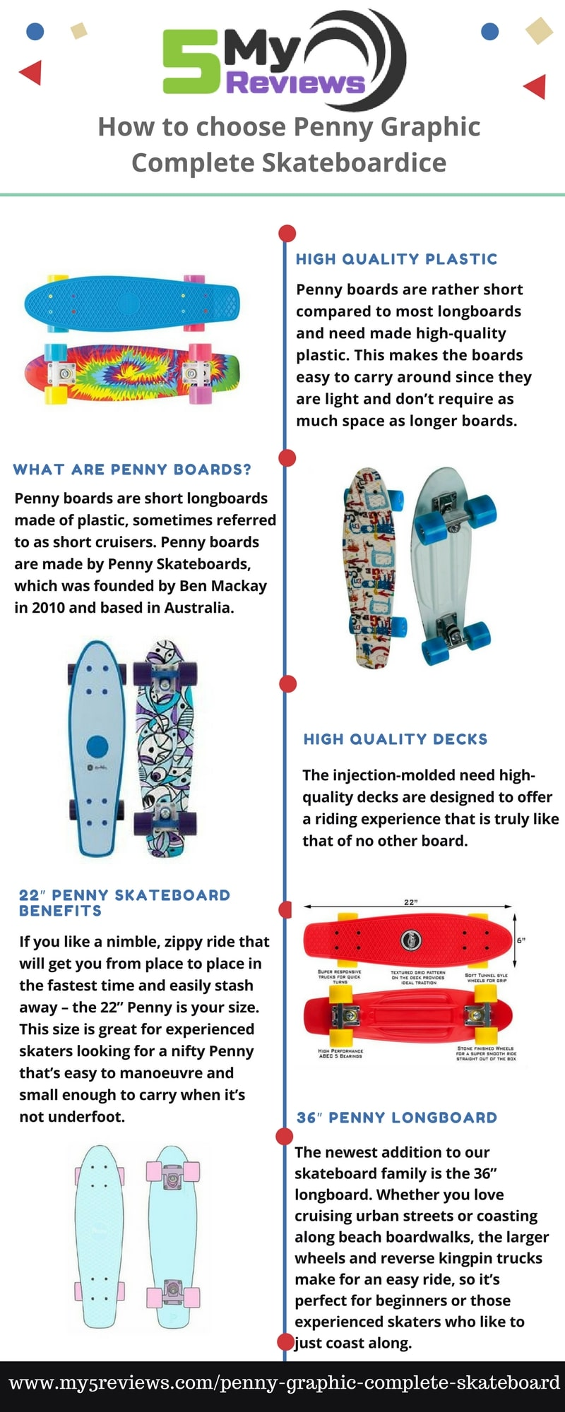 infographics for Penny Graphic Complete Skateboard